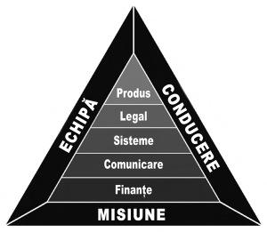 Reprezentarea grafică a celor opt tipuri de integrităţi