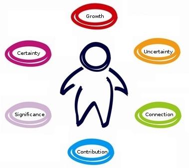Cele 6 nevoi umane de baza